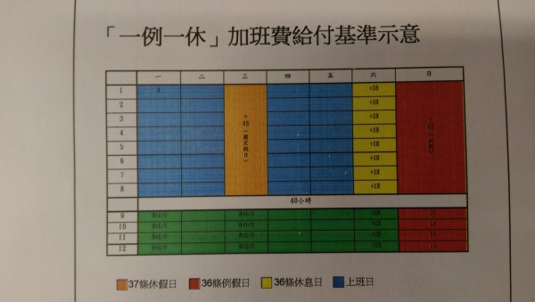 勞動部說明修法草案後的加班費計算基準。(記者黃邦平翻攝)