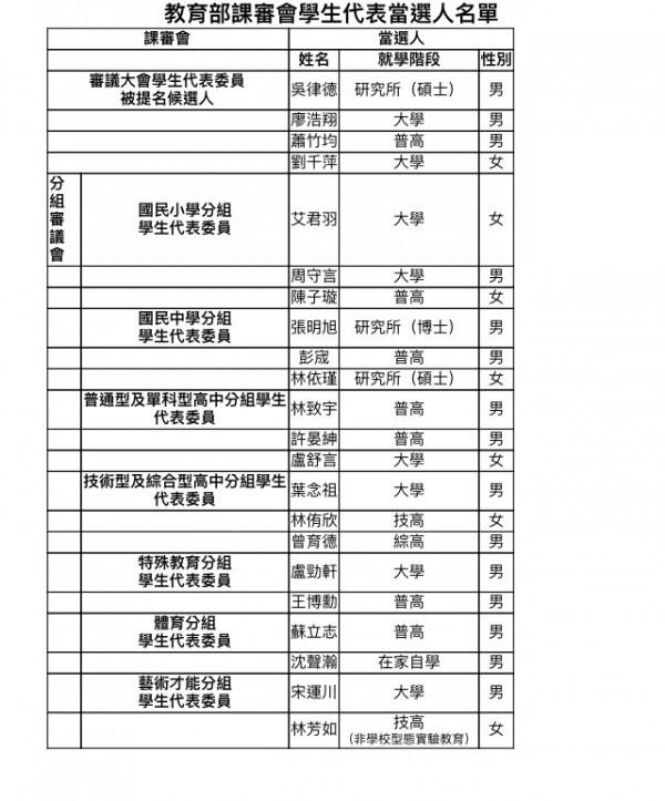 史上第一次,教育部今晚公布課審會學生代表當選人名單。(記者林曉雲翻攝)