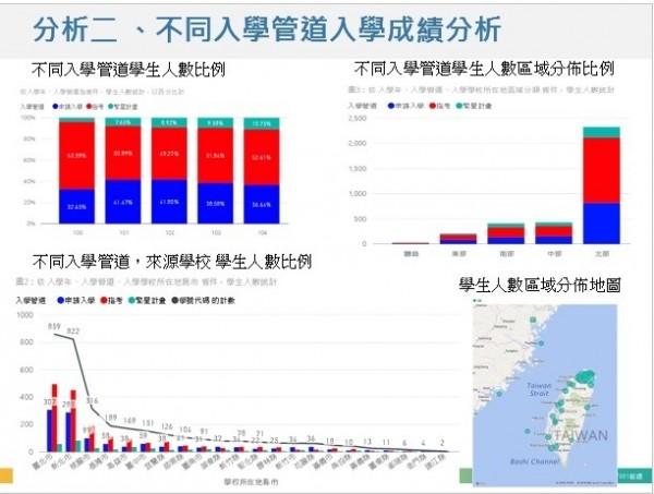 中國文化大學號召國立、私立及科技大學等共8間大專院校,成立「校務研究議題合作聯盟」,利用微軟分析工具進行校務研究分析,預計10月發表成果。(台灣微軟提供)