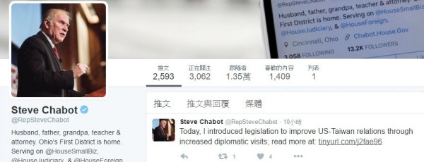 美國眾議員夏波(Steve Chabot)提出友台的「台灣旅行法」法案,並於社群網站上宣傳。(記者陳鈺馥翻攝)