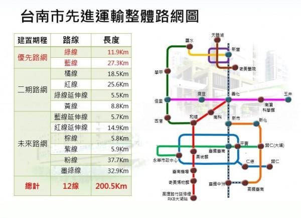 台南捷運系統規劃路網。(記者洪瑞琴翻攝)
