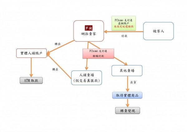 歹徒利用第三方支付詐騙網路買家流程圖。(刑事局提供,記者姚岳宏翻攝)