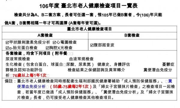 北市今年免費老人健檢分(記者張議A、B兩方案,3月1日開放一般民眾報名。(圖由台北市衛生局提供)