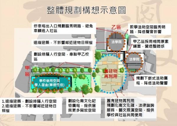 政大提出開發計畫,將化南新村30棟建築保留8棟,舊有建物改建成文化空間,其他部分作為學人宿舍與法學院教室。(政大總務處提供)