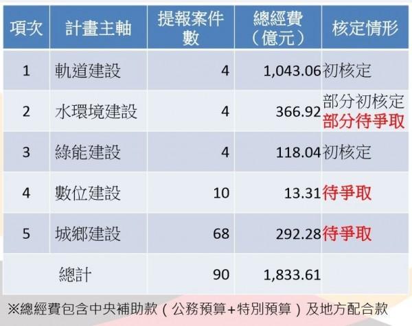 台南市前瞻基礎建設計劃總表。(記者洪瑞琴翻攝)