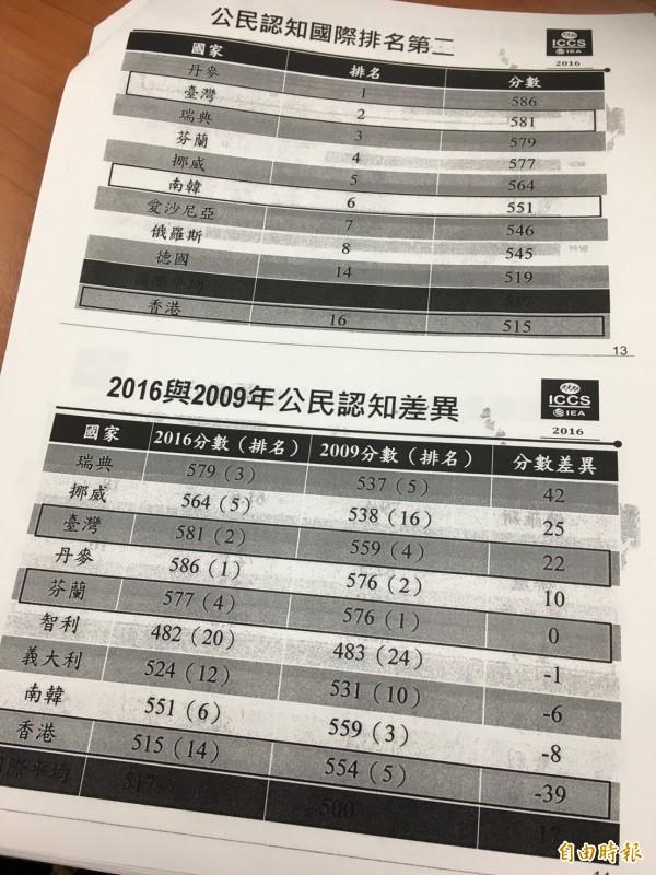 台灣學生的公民認知的平均分數為581分,高於國際平均直517分,總排名第二,僅次於丹麥。(記者吳柏緯攝)