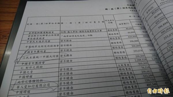 陸委會竟然補助「三民主義統一中國大同盟」,而且補助計畫名稱還「 密不錄由」。(記者鍾麗華攝)