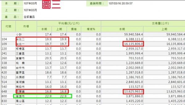農糧署的官網,顯示北農的拍賣價、量都居全國之冠,圖為今年3月至16日為止,全國各市場比較。(記者顏宏駿翻攝)