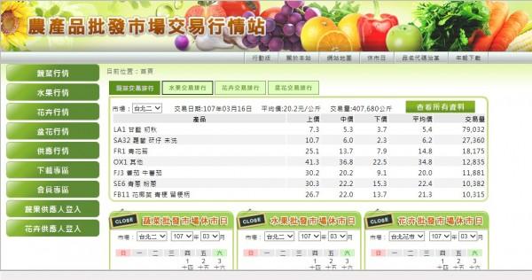 農糧署的官網,全國各大市場的交易量、價一目了然。(記者顏宏駿翻攝)(記者顏宏駿攝)