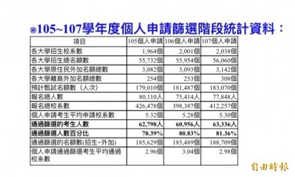 107學年大學個人申請入學一階今早放榜,81.36%通過篩選,為歷年來最高。(記者林曉雲攝)