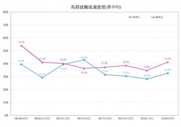 民進黨調查總統蔡英文2016年5月20日至2018年5月就職兩年間滿意度趨勢。(記者楊淳卉翻攝)