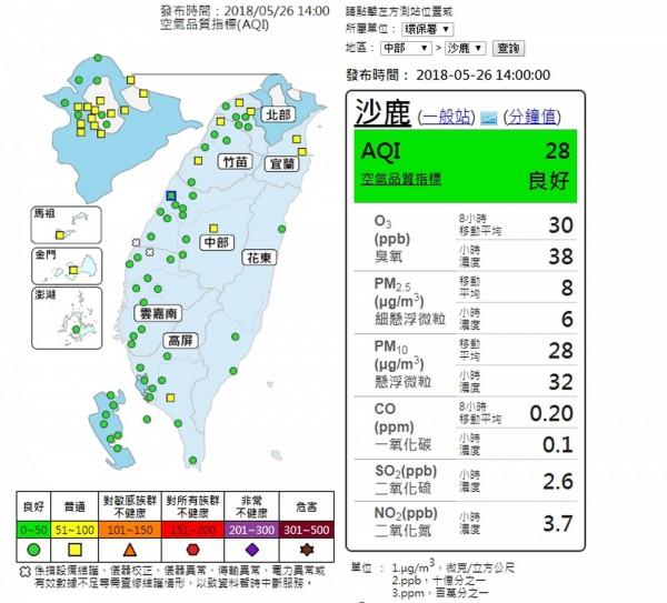 環保署空品測站顯示,台中市今天下午2點各空品測站全數亮起綠燈。(記者黃鐘山攝)