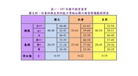 台師大心測中心今晚公布國中教育會考答對題數對照表,國文科如答錯4題還可拿A++。(記者林曉雲翻攝)