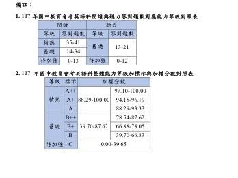 國中教育會考答對題數,英語科是把閱讀和英聽的成績採加權分數對照等級。(記者林曉雲翻攝)