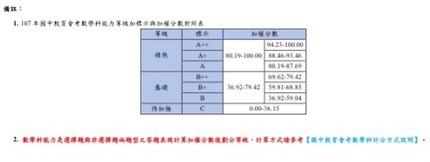 國中教育會考答對題數,數科是把選擇和非選成績採加權分數對照等級。(記者林曉雲翻攝)