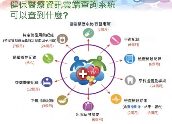 健保醫療資訊雲端系統可查到就醫、用藥紀錄、檢查影像和報告等11項資訊。(記者蔡淑媛翻攝)