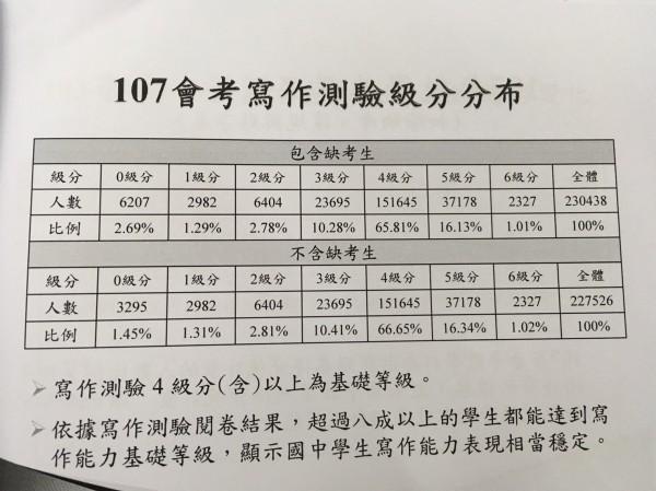 國中教育會考國文寫作測驗題目是「我們這個世代」,不包括缺考生,有3萬6千多人未達基礎級4級分,3295人抱蛋。(記者林曉雲翻攝)