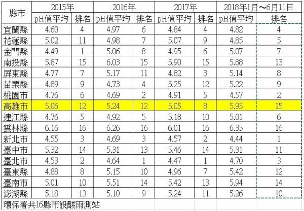 高市連3年PH平均值都在5以上,今年則全國第二好。(記者陳文嬋翻攝)
