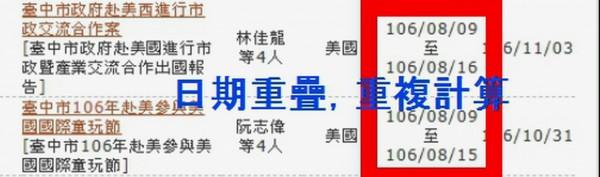 台中市議員質疑市長林佳龍出國次數多,台中市府出示資料,指議員重複計算。(記者張菁雅翻攝)