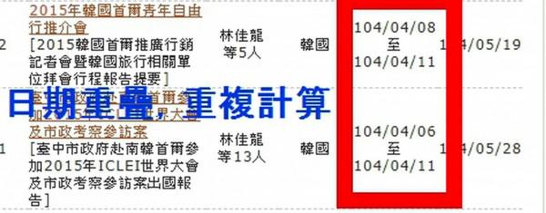 台中市府出示資料,指議員重複計算市長林佳龍出國次數。(記者張菁雅翻攝)