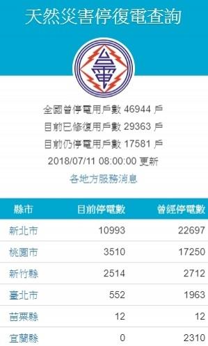 瑪莉亞深夜侵襲北台灣,造成4.6萬戶停電。(記者林菁樺翻攝)