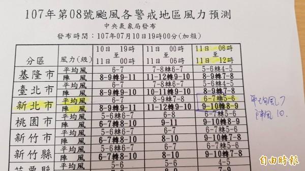 新北市依據中央氣象局資料,11日上午平均風達到7級、陣風達10級,符合停班、停課標準。記者賴筱桐攝)