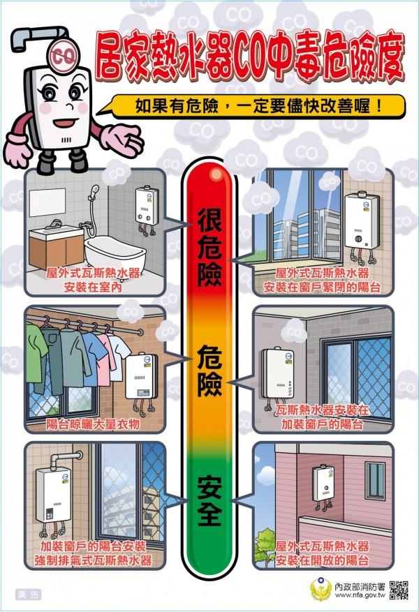 消防局呼籲民眾可自行檢視家中熱水器安裝位置是否安全,保持環境「通風」。(記者許國楨翻攝)