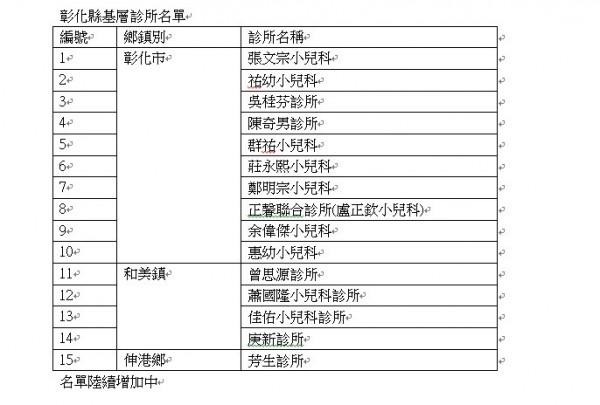 彰化縣衛生局公布加入申辦婦幼停車位識別證的醫療院所名單。(彰化縣衛生局提供)