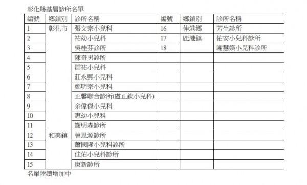 彰化縣衛生局公布今天加入申辦婦幼停車位識別證的醫療院所名單。(彰化縣衛生局提供)