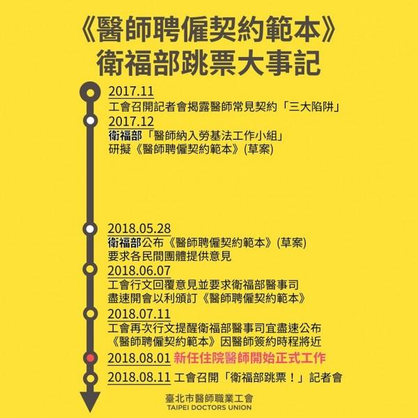 台北市醫師職業工會批評衛福部「承諾跳票」,讓8月起受聘的1800名新住院醫師權益受損。(台北市醫師職業工會提供)