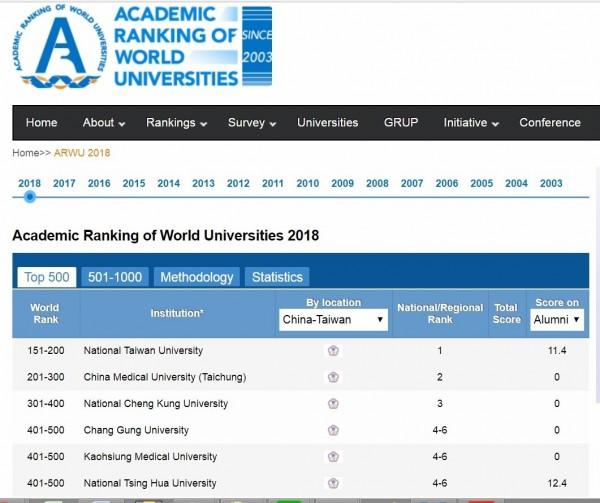 世界大學學術排名(上海交通大學世界排名)公布2018最新名次,其中台灣共有15校上榜,比去年13校還多而創新高,但台大僅列151到200名區間,連續4年皆同。(圖取自網路)