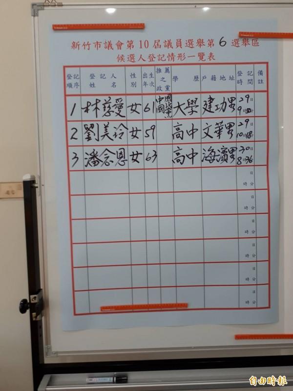 新竹市第10屆市議員選舉今天截止登記,應選34席,共73人登記,呈現參選爆炸局面。(記者洪美秀攝)