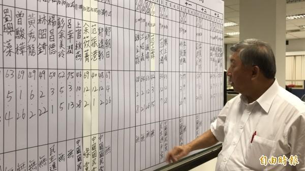 新竹縣選委會主委邱鏡淳今晚檢視整個縣議員的參選狀況,對今年各選區的參選爆炸,也忍不住咋舌。(記者黃美珠攝)