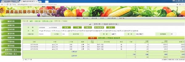 果農朱清輝種植的43年老欉文旦在台北第二果菜市場拍賣出每公斤900元好價格。(記者林國賢翻攝)