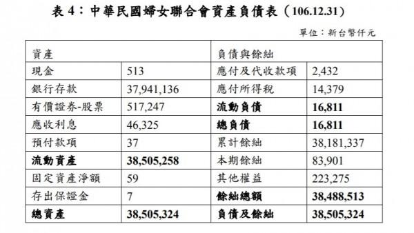 婦聯會資產負債表顯示,婦聯會名下資產高達385億532萬元。(記者陳鈺馥翻攝)