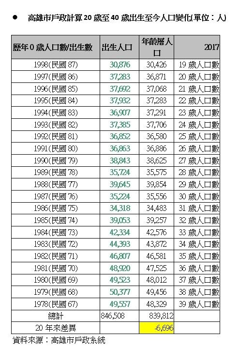 高市戶政統計20到40歲人口變化(記者王榮祥翻攝)