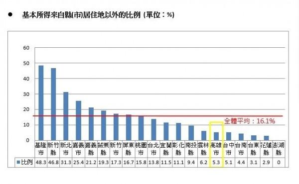 基本所得來自縣市居住地以外比例統計(記者王榮祥翻攝)