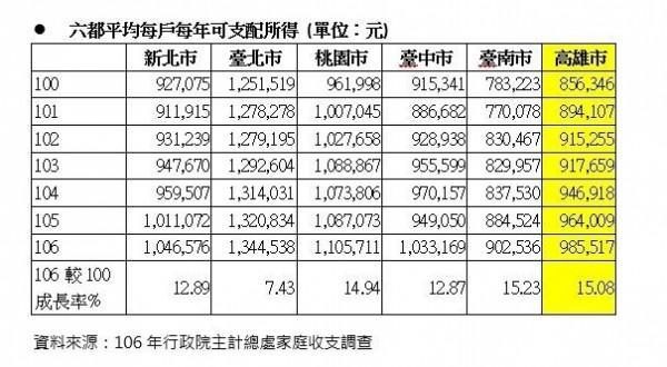 六都平均可支配所得統計(記者王榮祥翻攝)