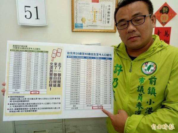 韓國瑜說高雄有41萬北漂人口,民進黨市議員參選人許乃文批造假丶抹黑,抨擊國民黨老引用錯誤資訊抨擊高雄。(記者黃良傑攝)