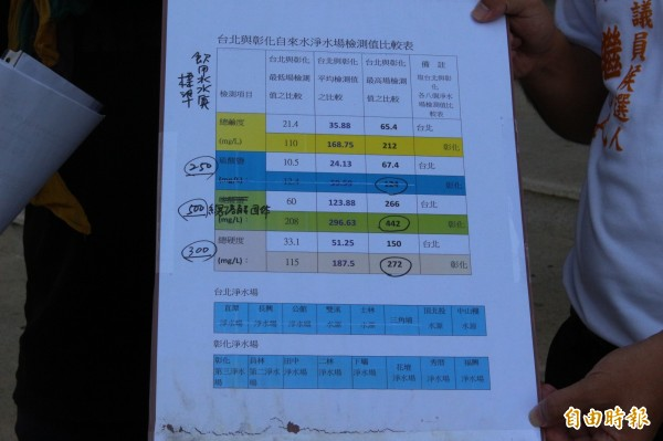 環團用檢驗數字佐證彰化人喝的水質極差,差台北人好幾級。(記者張聰秋攝)