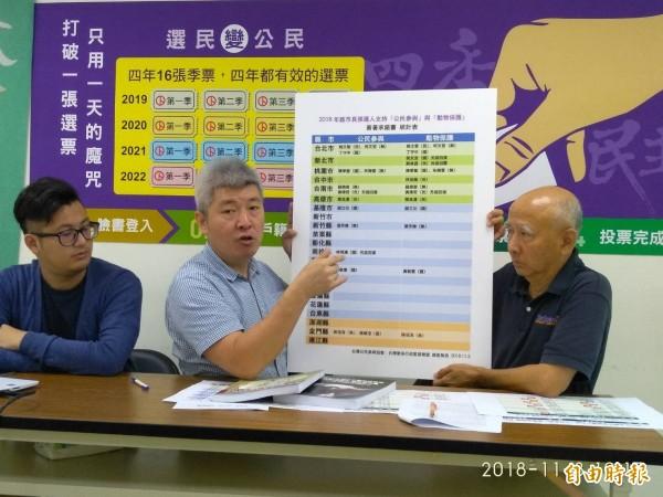 台灣公民參與協會理事長何宗勳(中),公布縣市長候選人簽署支持「公民參與」、「動物保護」承諾書的情況。(記者劉力仁攝)
