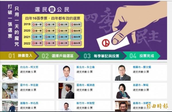 台灣公民參與協會發起「四季民主」運動,成立「一張選票用四年」網站,每一季發起網路投票1次,以正向支持投票方式,持續檢視目前各縣市長候選人當選之後表現。(記者劉力仁攝)