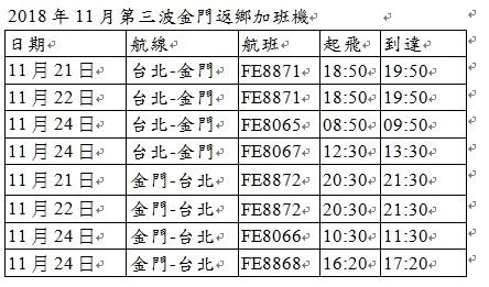 遠航今天宣布,預計於11月21日、22日、24日再加開4個來回架次。(遠航提供)