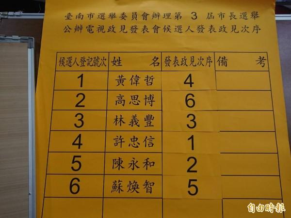 台南市長選舉第二場公辦電視政見會今晚登場,發言順序。(記者洪瑞琴攝)