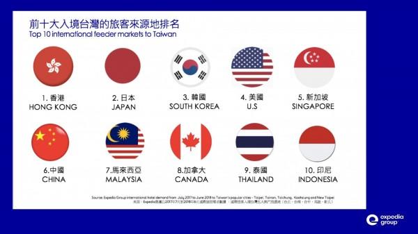 Expedia集團公布前十大入境台灣旅客來源地排名。(業者提供)