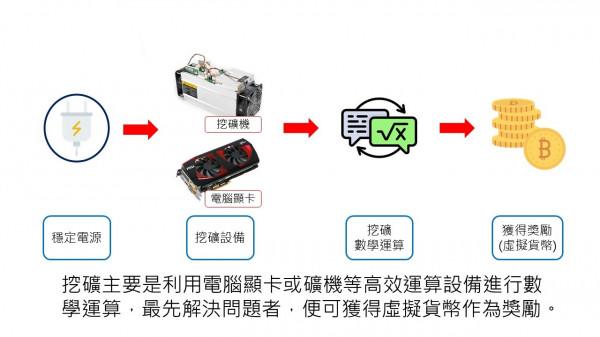 警方公布楊嫌的竊電挖礦獲利流程圖。(記者王冠仁翻攝)