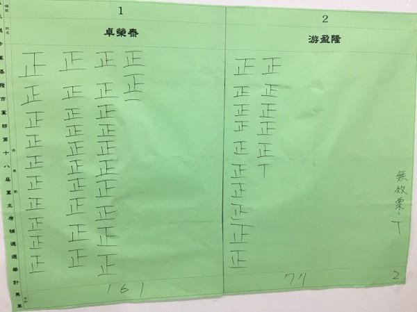 民進黨基隆市黨部今天舉行黨主席補選作業,基隆市黨部投票結果,1號卓榮泰161票,2號游盈隆77票,無效票2票,投票率24%。(記者俞肇福翻攝)