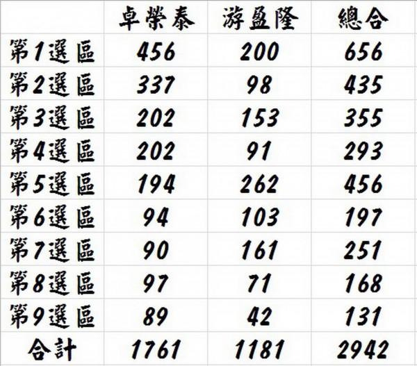民進黨主席補選,台南市選區卓榮泰獲得1761票,游盈隆則為 1181票。(記者蔡文居翻攝)