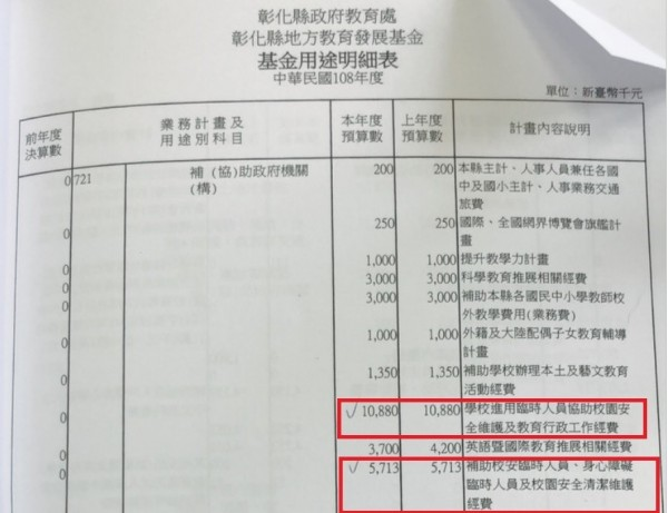 今年彰化縣地方教育發展基金,用途明細可以看到校園保全經費。(記者劉曉欣翻攝)