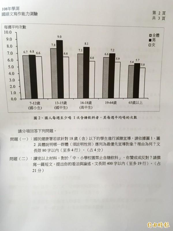 國文寫作能力測驗第一大題文本是國健局的兩個圖表,述明國人每週至少喝一次含糖飲料之人數百分比,以及每週平均喝的次數,要考生發對「中小學校園禁止含糖飲料」政策發表看法。(記者林曉雲攝)